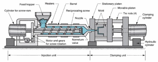 diagram of injection moulding process